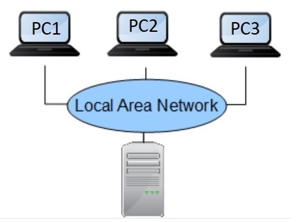 Multiple Operating System install through network